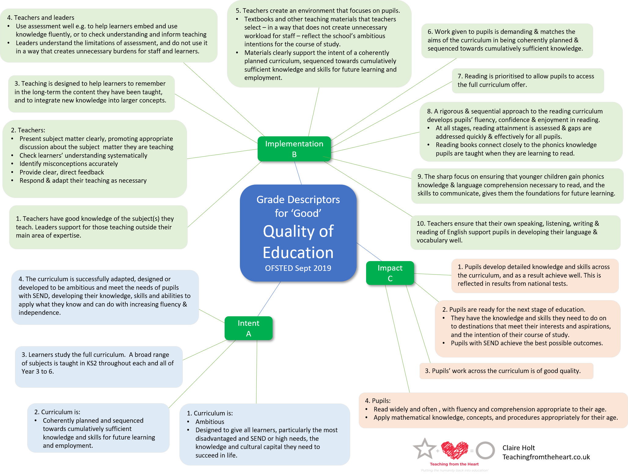 Visual Guide to the New OFSTED Framework 1.png